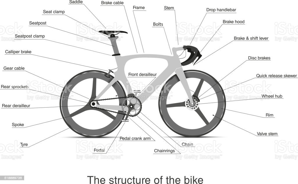 infographic of the main bike parts with the names stock