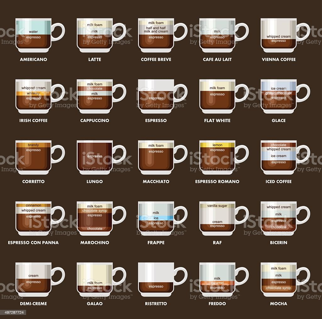 Infographic with coffee types. Recipes, proportions. Coffee menu. Vector illustration vector art illustration