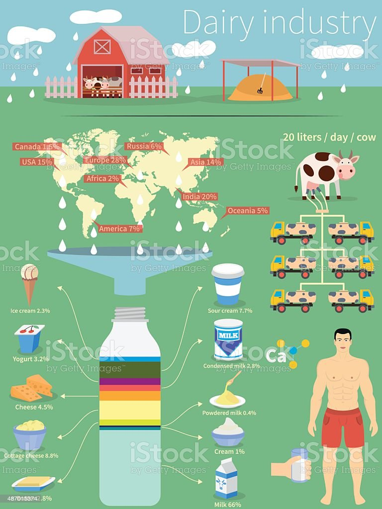 Infographics dairy industry. Country production and products. vector art illustration