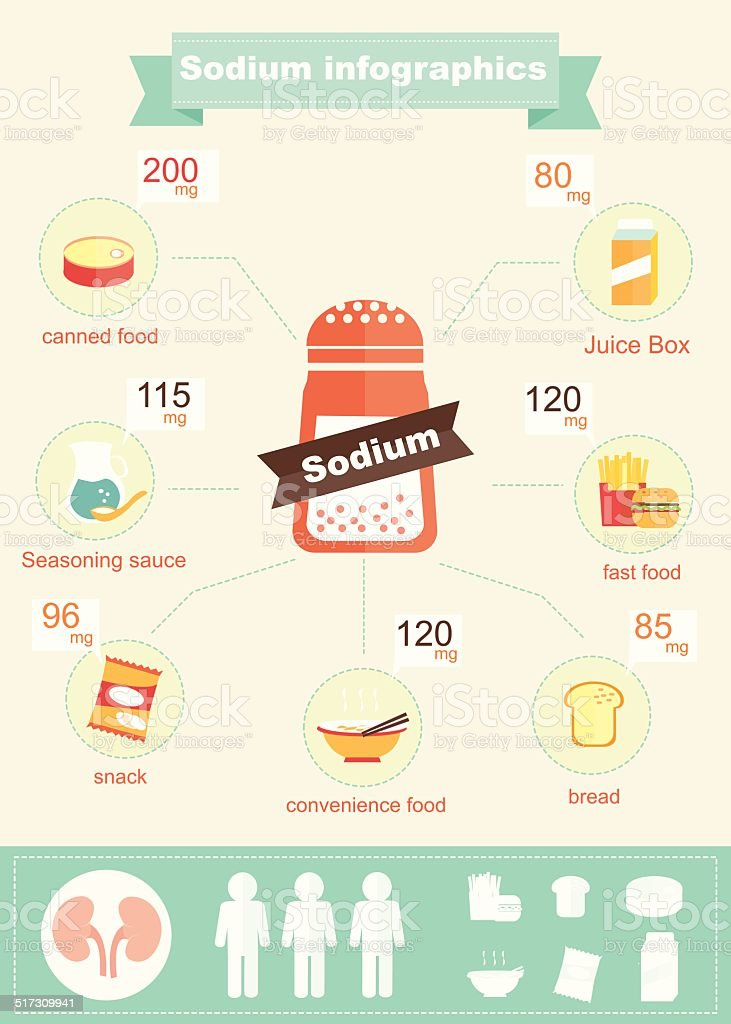 infographics of sodium vector art illustration