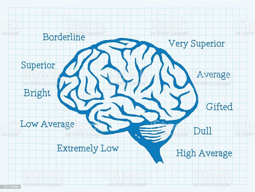 IQ, Intelligence Quotient, Brain, Mentality vector art illustration