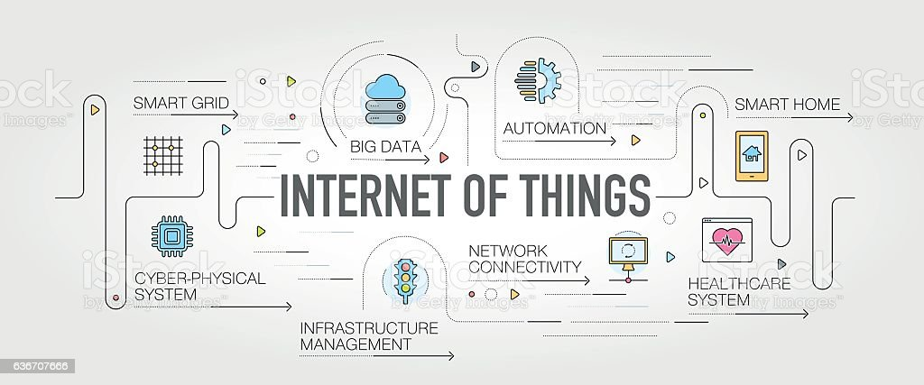 Internet of Things banner and icons vector art illustration