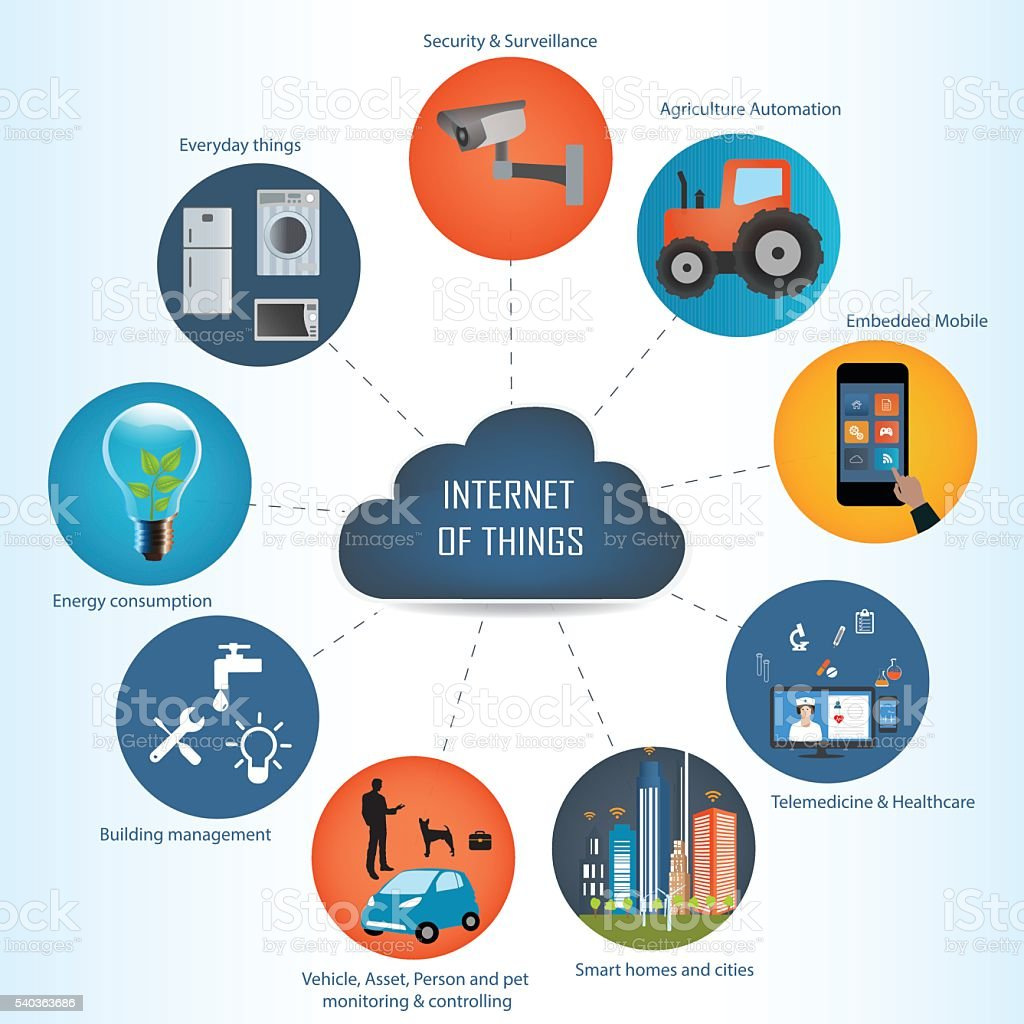 Internet of things concept and Cloud computing technology vector art illustration