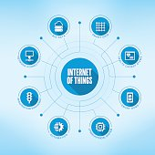 Internet of Things keywords with icons