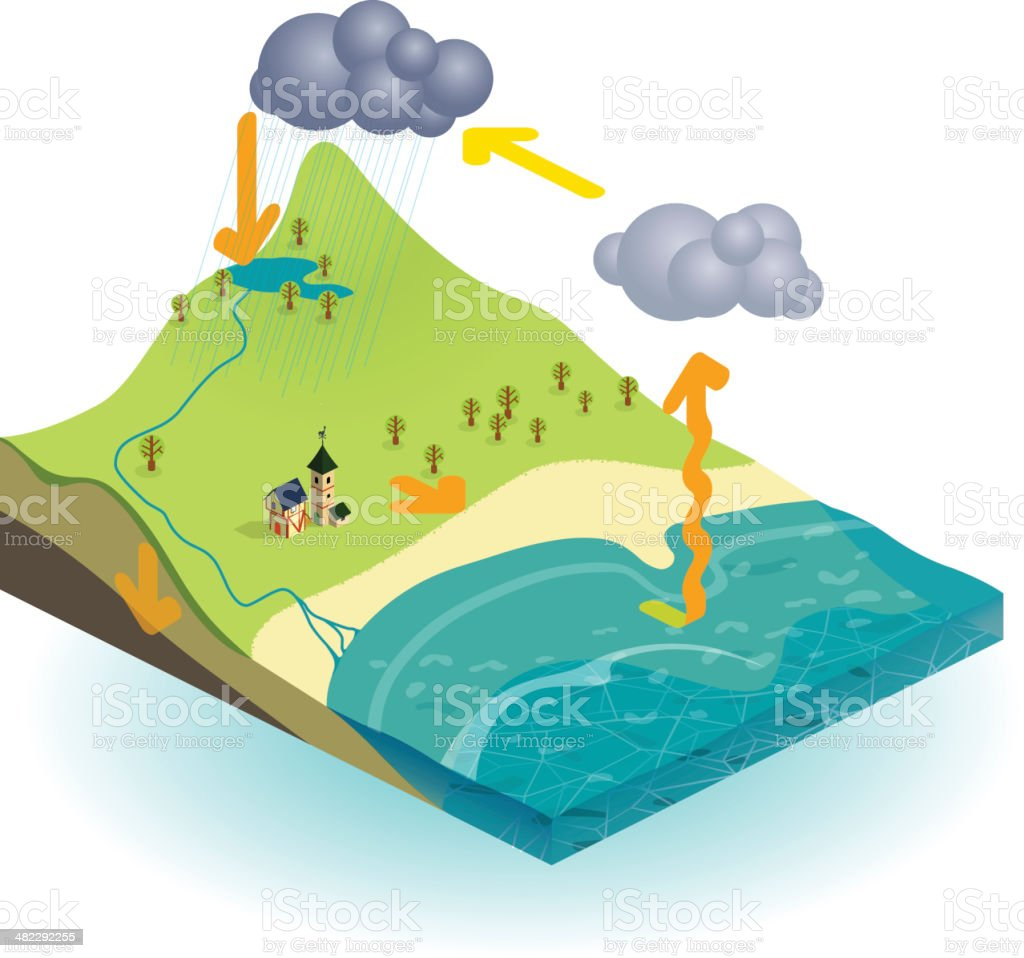 Isometric illustration of the water cycle vector art illustration