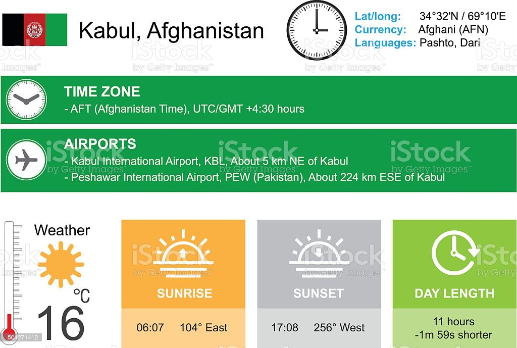 Kabul, Afghanistan. Infographic design. Time and Date. Weather widgets template. vector art illustration