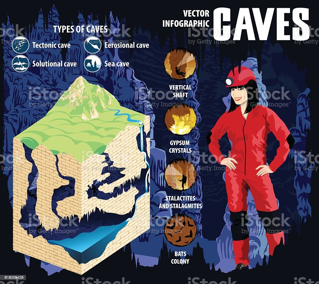 Karst cave formation and development - vector infographic. vector art illustration