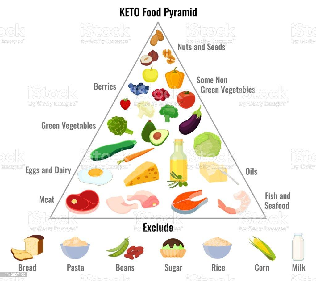 A Good Diabetic Eating Regimen - Being Your Prime Concern