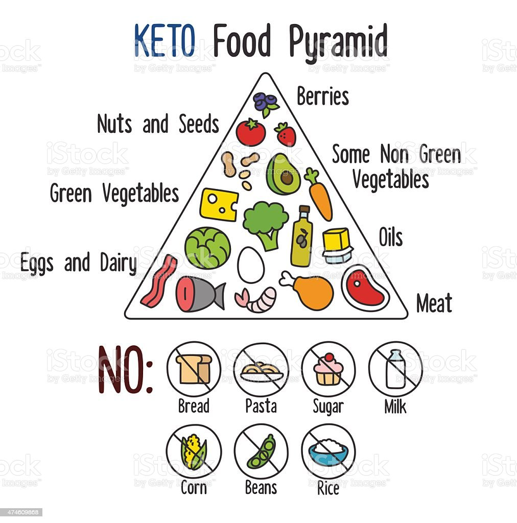 Keto food pyramid vector art illustration