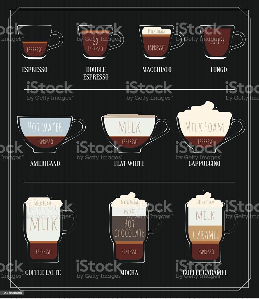 Kinds of Coffee vector art illustration