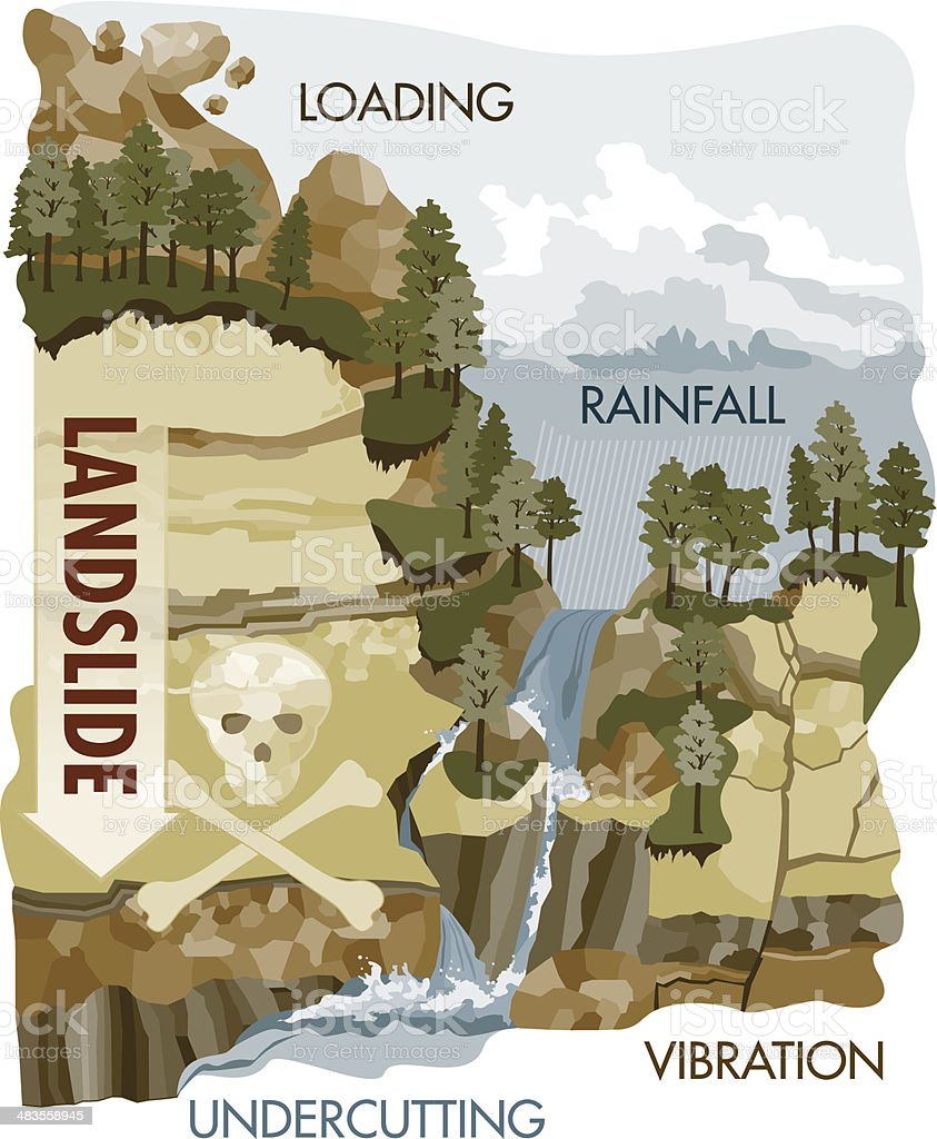 Landslide causes royalty-free stock vector art