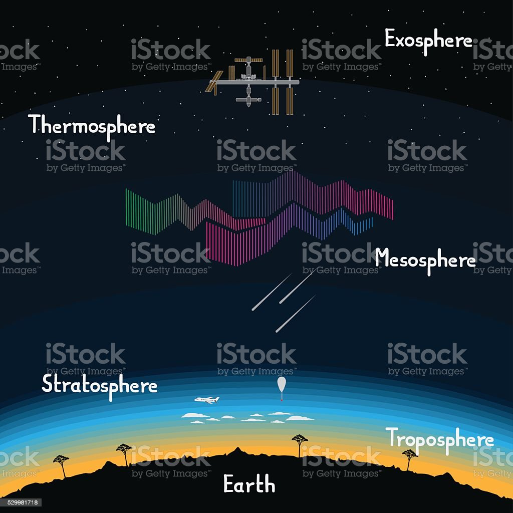 Layers of Earth's atmosphere vector art illustration