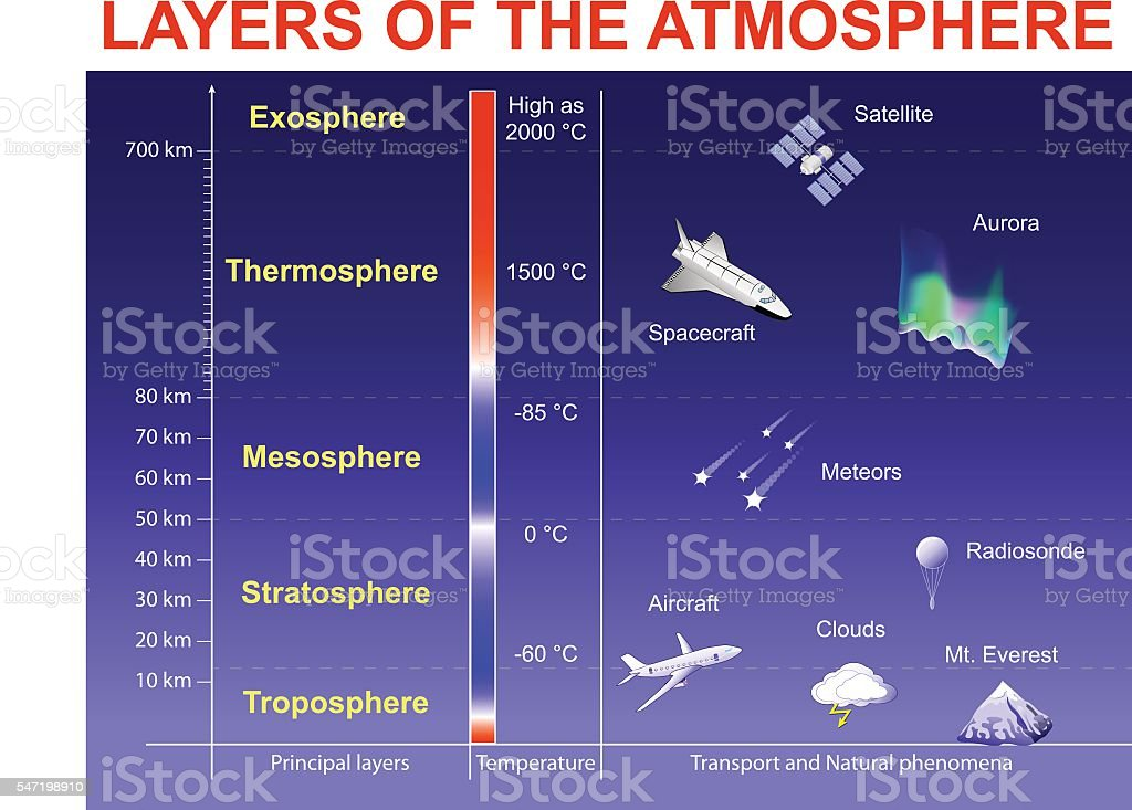 Layers of the Atmosphere vector art illustration