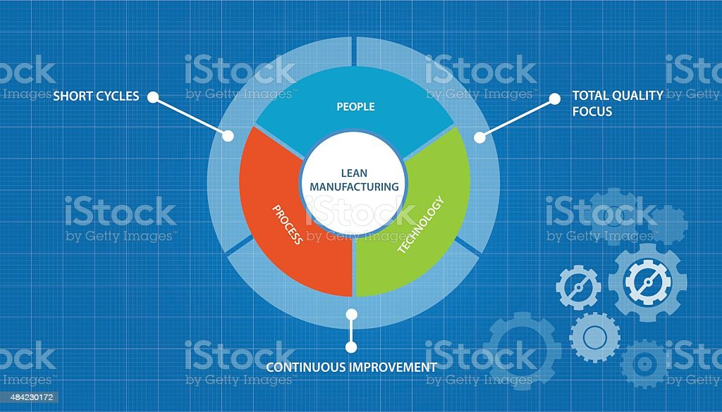 lean manufacturing manufacture process just in time concept vector art illustration