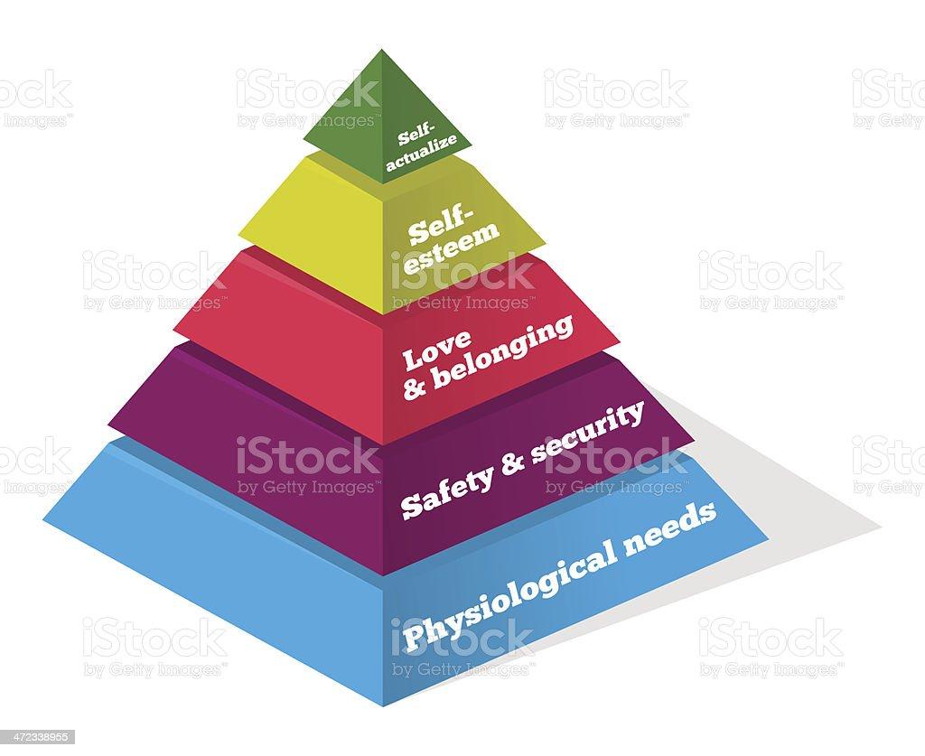 Maslow Psychology Chart royalty-free stock vector art