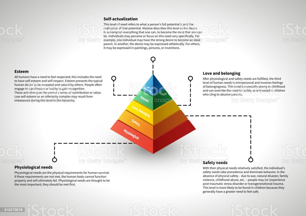 Maslow's hierarchy, infographic with explanations vector art illustration