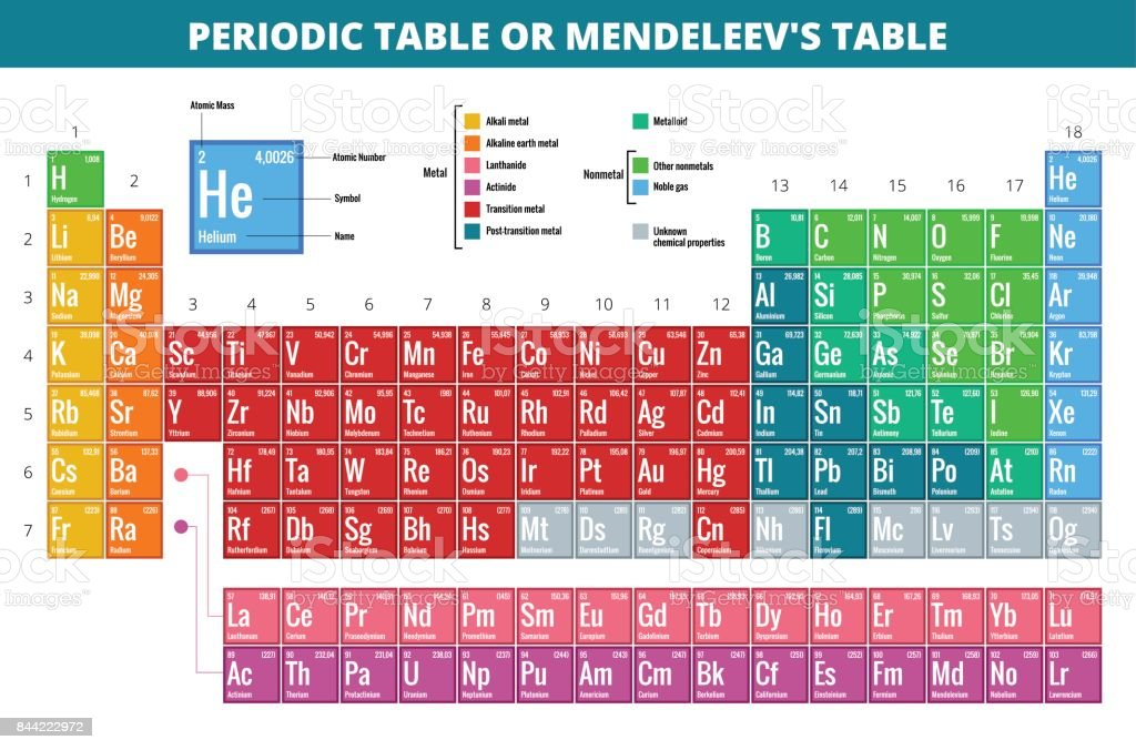 Mendeleevs Periodic Table of Elements vector illustration vector art illustration