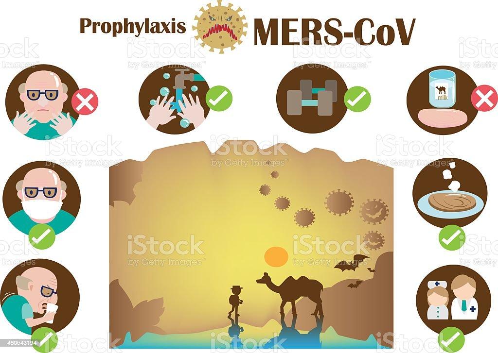 Mers - cov illustrazione royalty-free