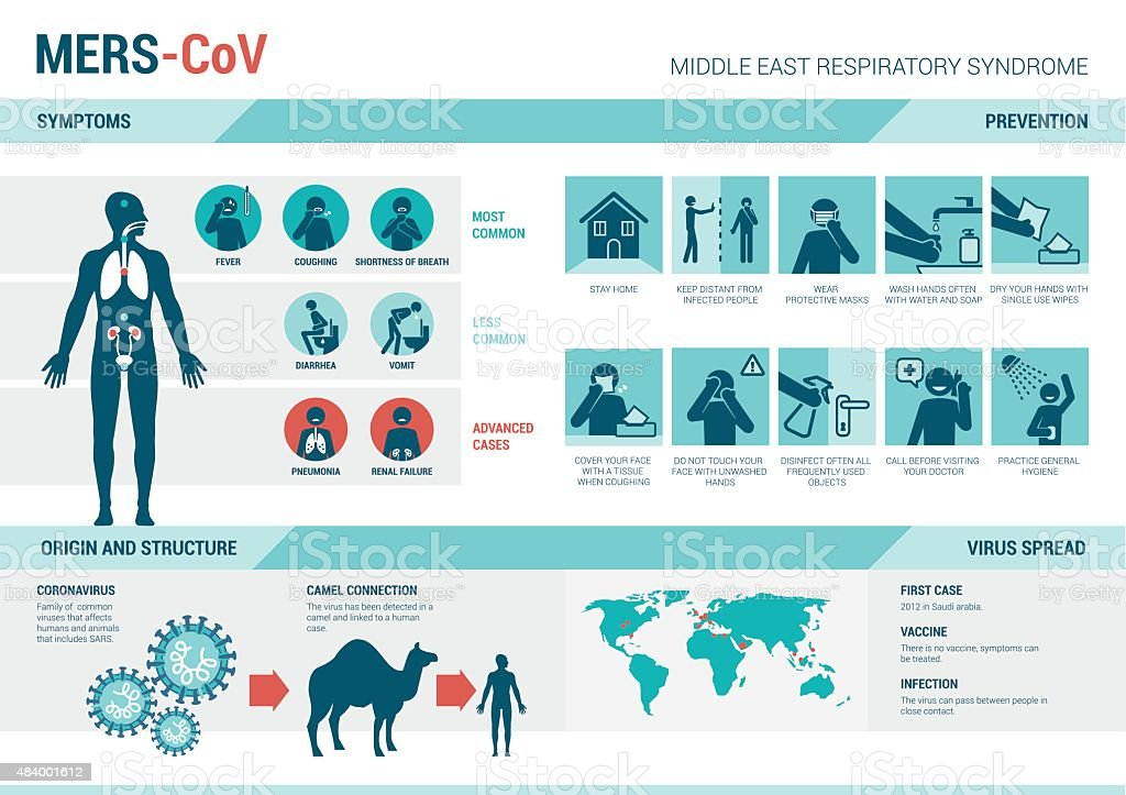 MERS_CoV infographics and prevention sign vector art illustration