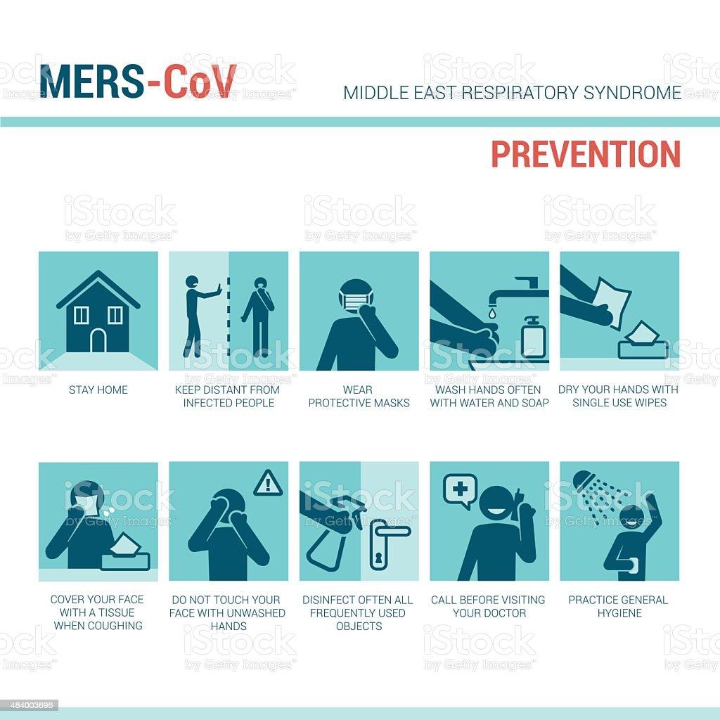 MERS_CoV prevention sign vector art illustration