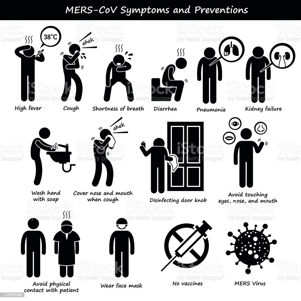 Mers-CoV Symptoms Transmission Prevention Stick Figure Pictogram Icons vector art illustration