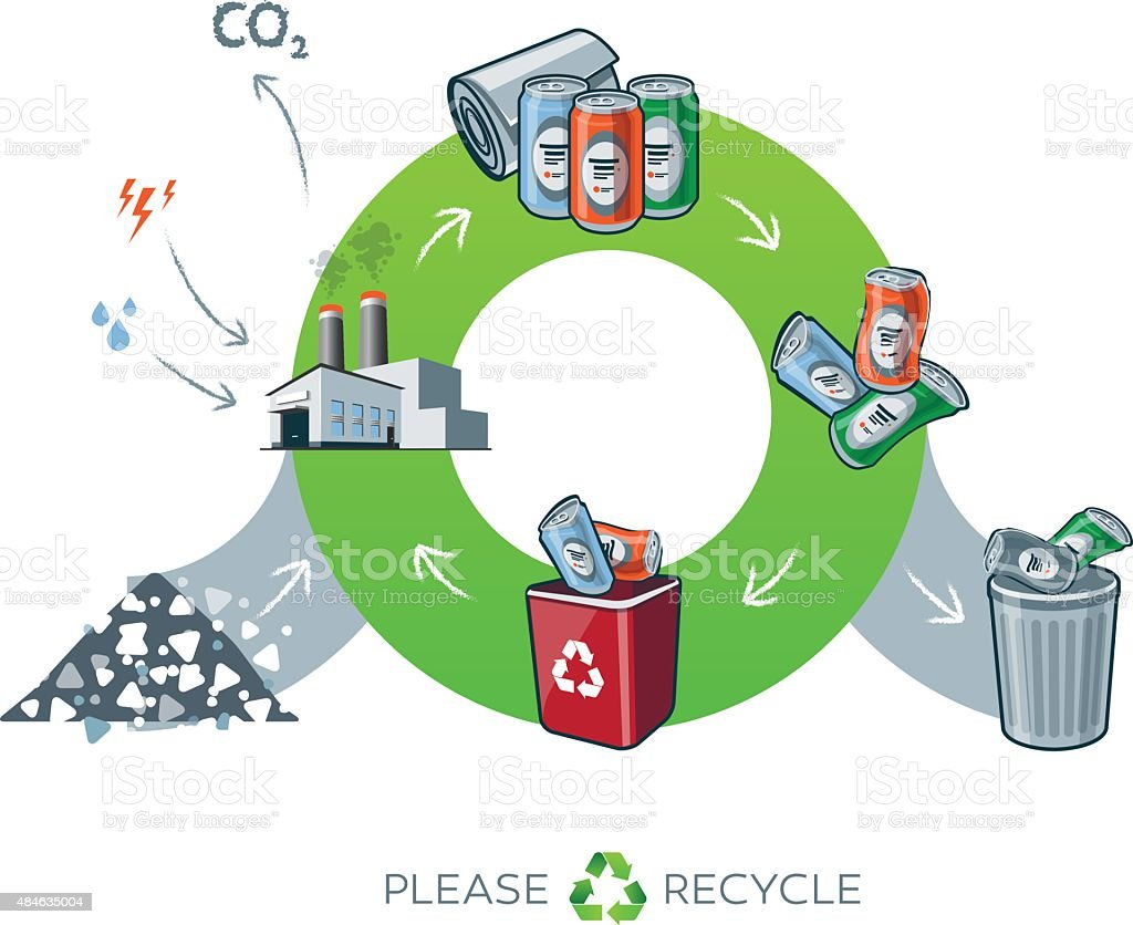 Metal recycling cycle illustration vector art illustration