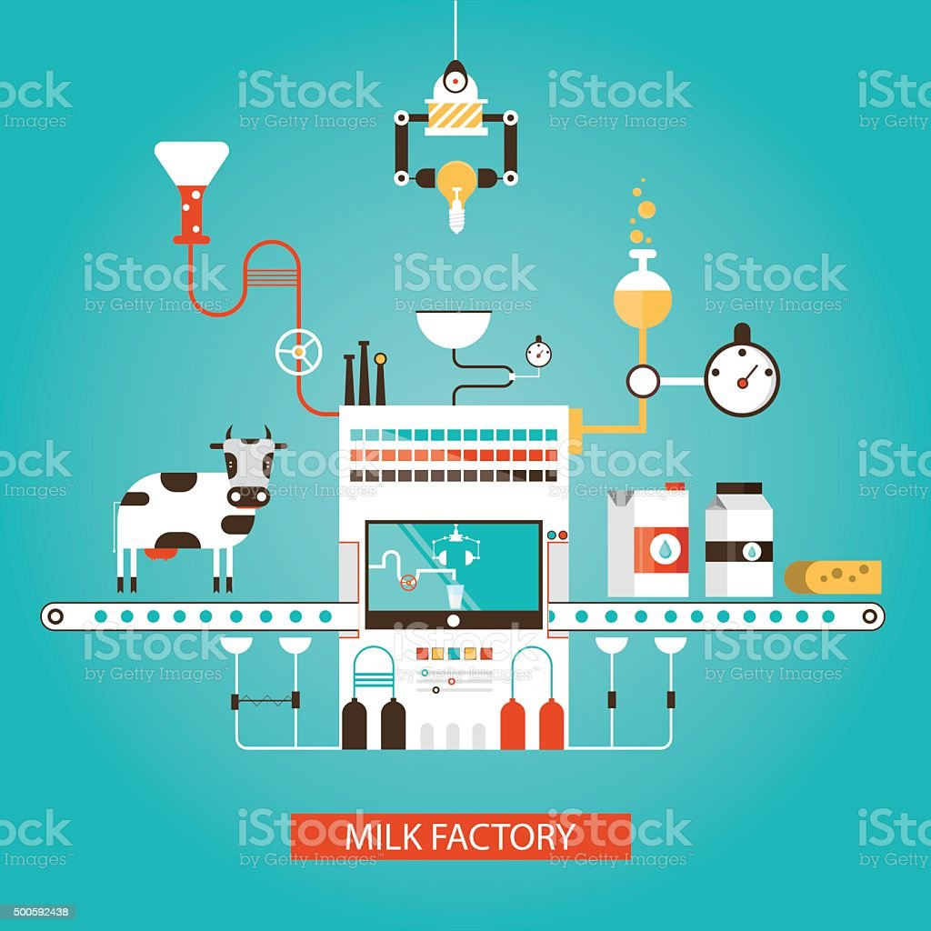 Modern vector illustration of milk industry, milk manufacturing vector art illustration