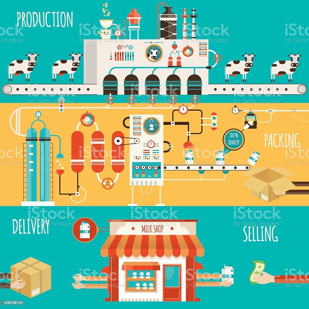 Modern vector illustration of milk industry, milk manufacturing vector art illustration