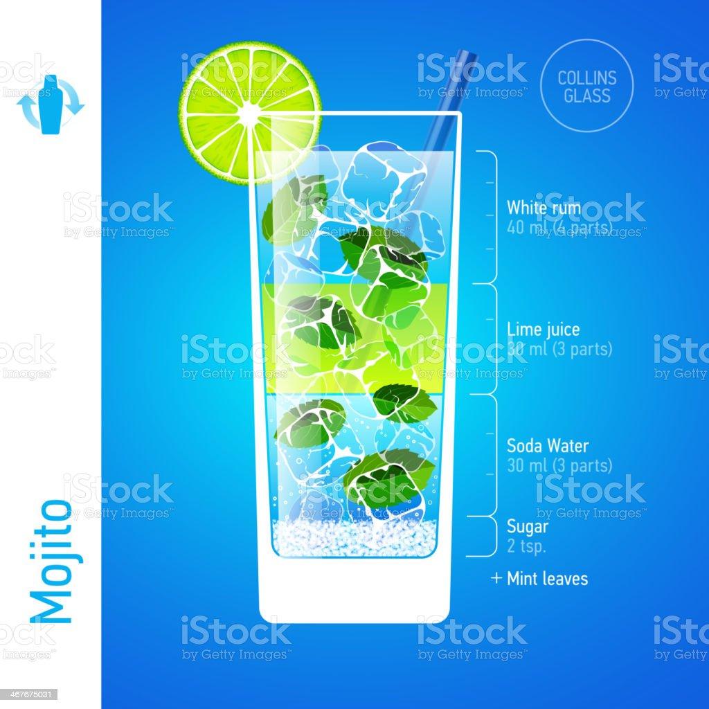 Mojito cocktail vector art illustration
