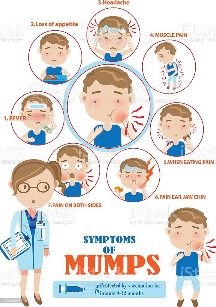 mumps vector art illustration