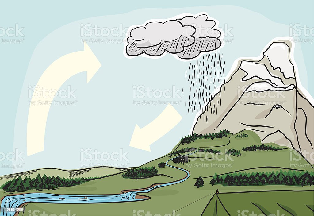 Natural Water Cycle vector art illustration