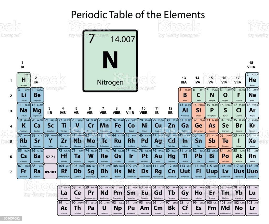 Nitrogen big on periodic Table of the Elements with atomic number, symbol and weight vector art illustration