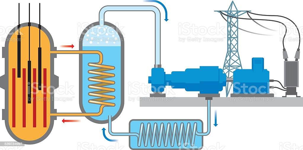 Nuclear Reactor vector art illustration