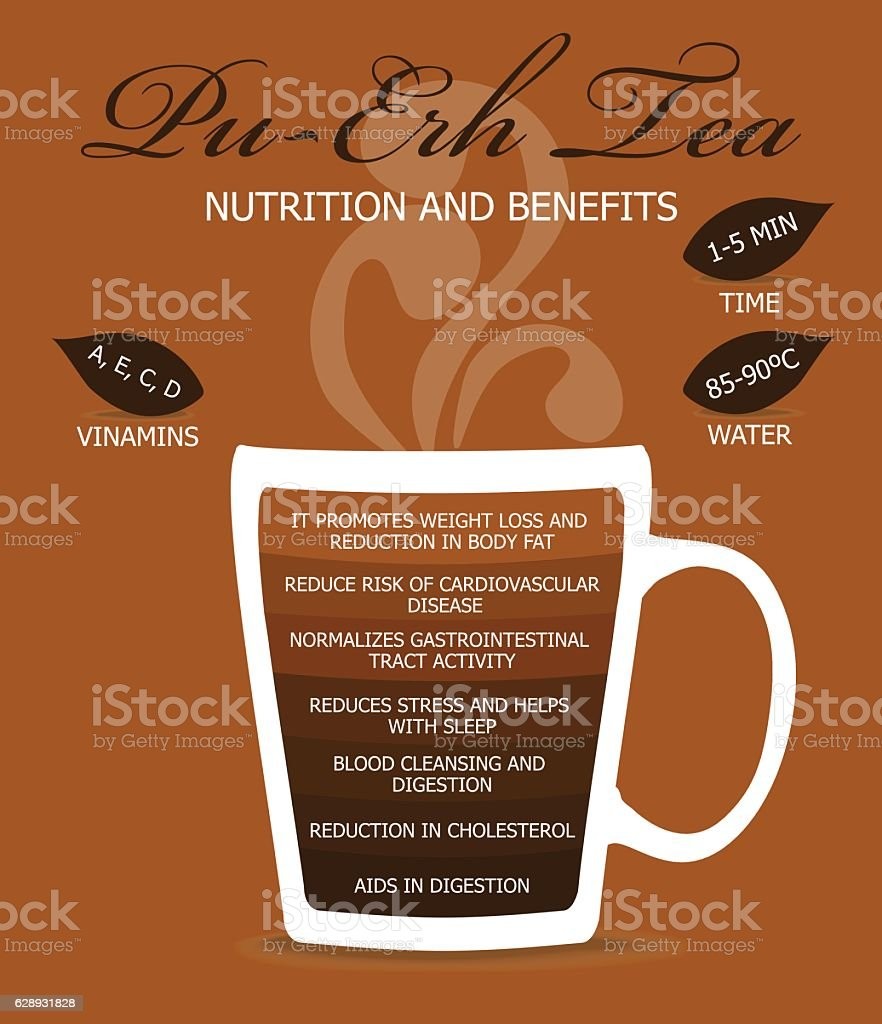 Nutrition and Benefits Tea vector art illustration