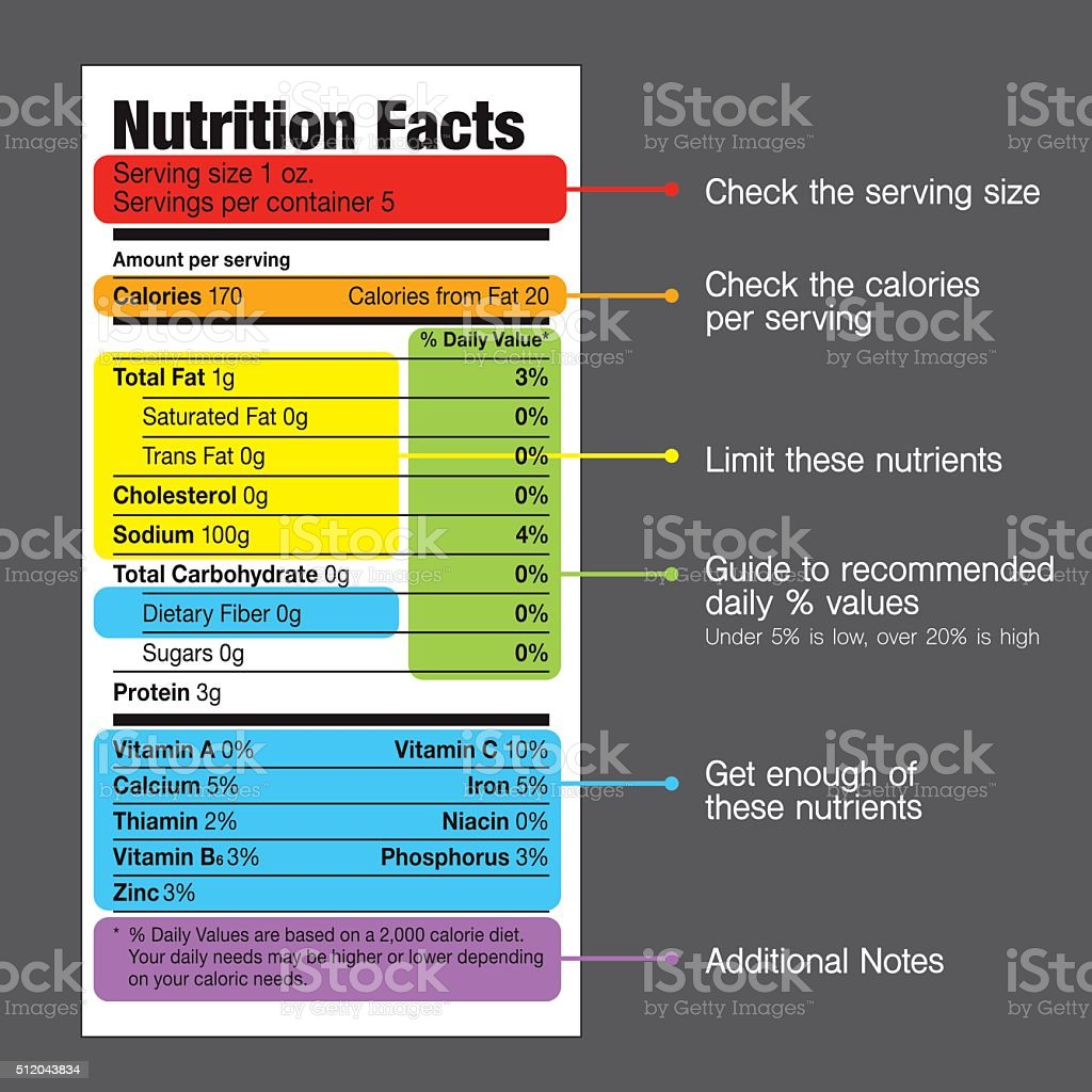 Nutrition Facts Label Guide vector art illustration