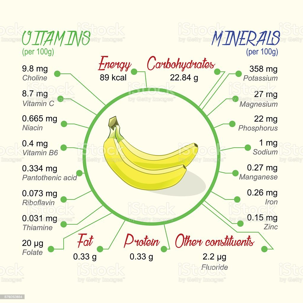Nutritional value of banana vector art illustration