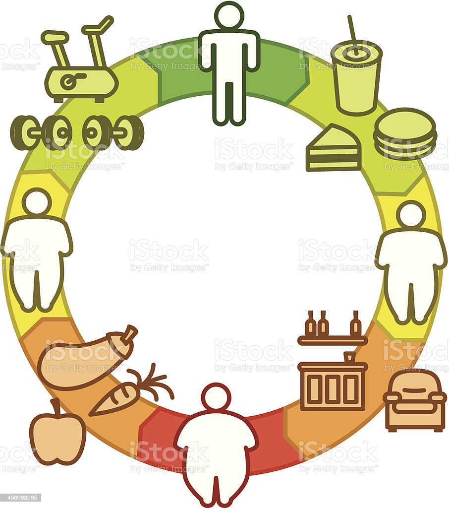 Obesity Circle royalty-free stock vector art