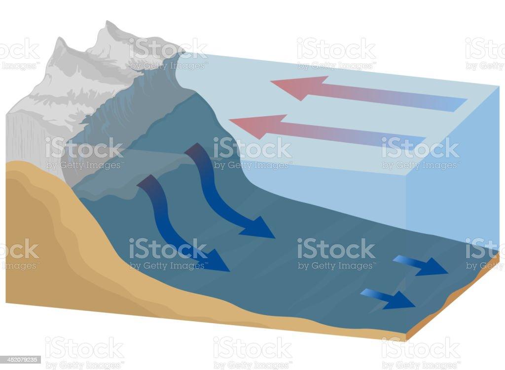 Ocean currents royalty-free stock vector art