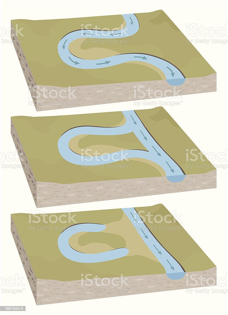 Oxbow Lake 3D diagram royalty-free stock vector art