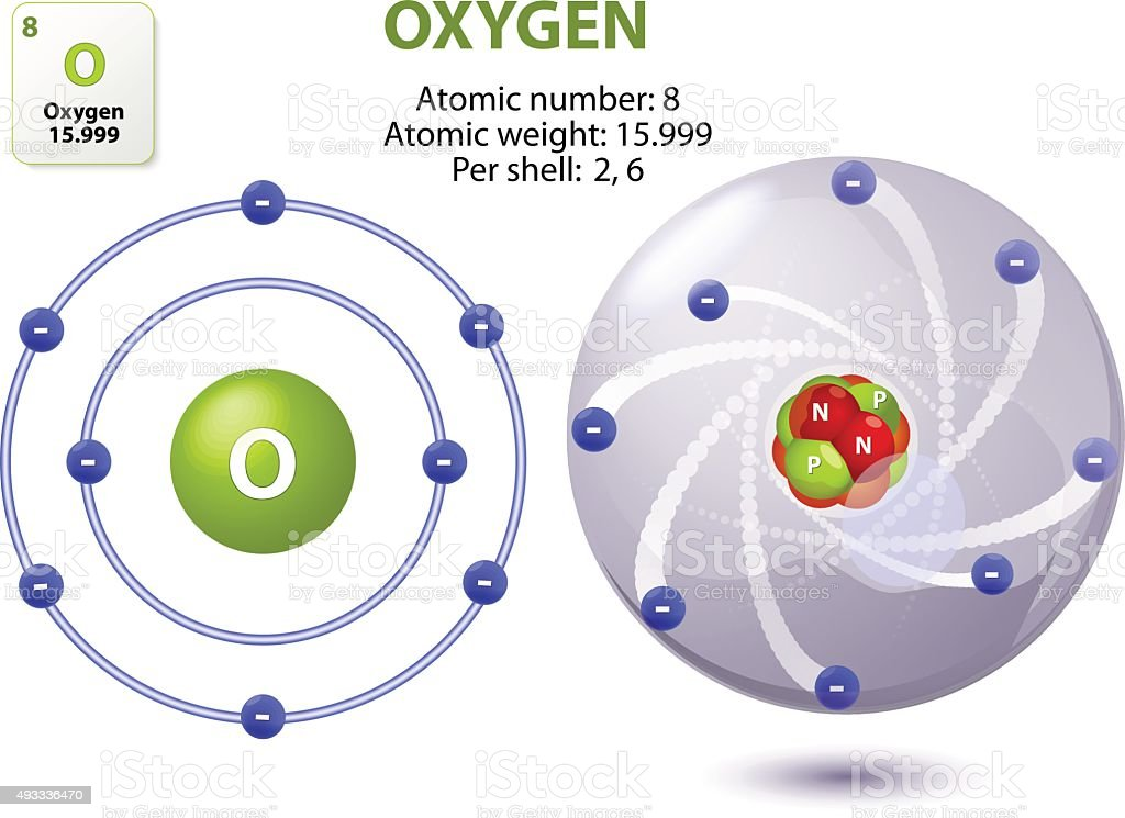 oxygen atom vector art illustration