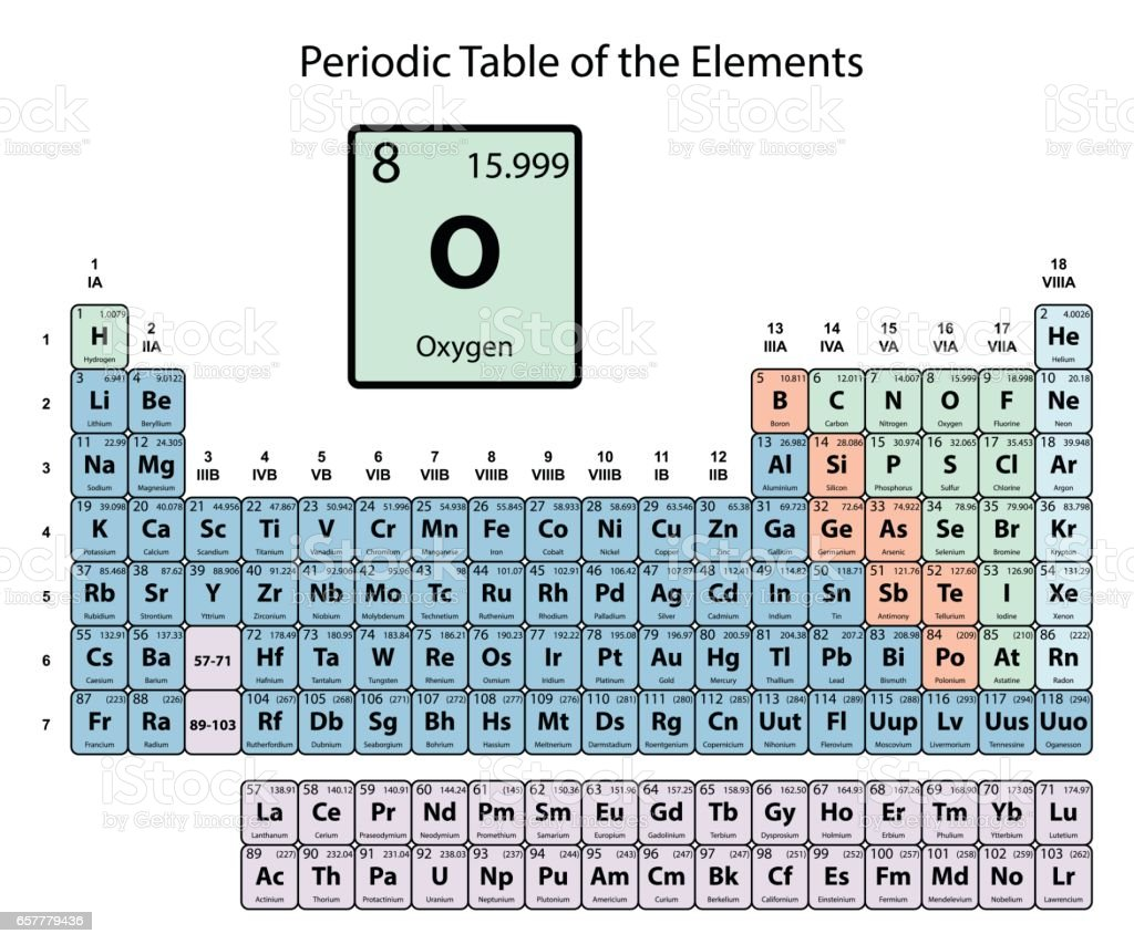Oxygen atomic number and symbol for Periodic table 85 elements