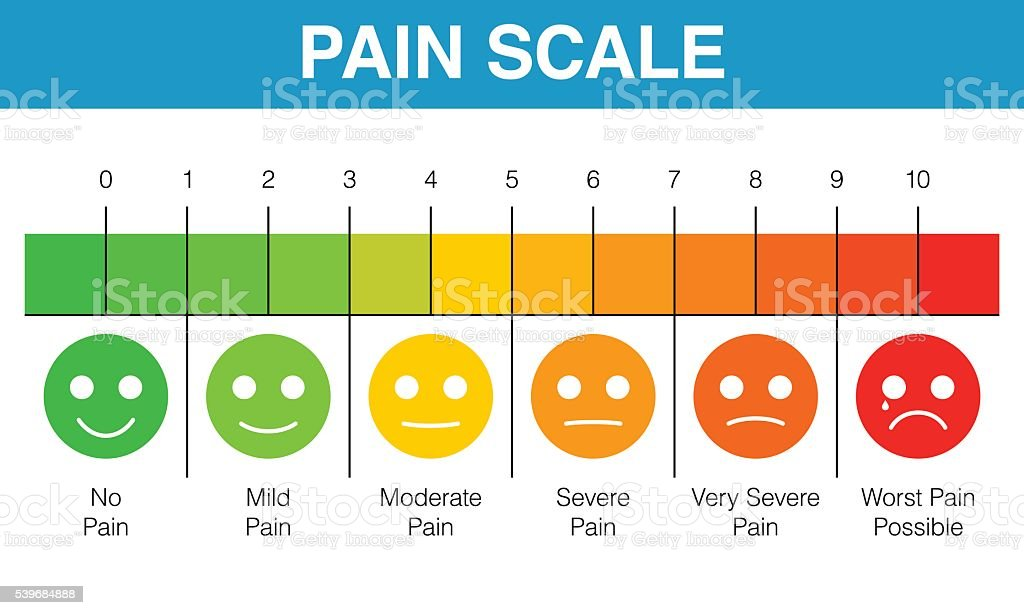 Pain rating scale chart vector art illustration