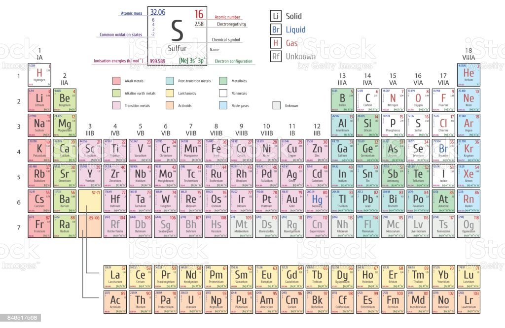 Periodic Table of Elements including four new elements nihonium, moscovium, tennessine and oganesson vector art illustration