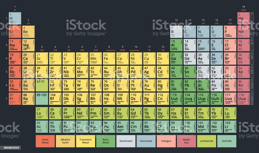 Periodic Table of the Chemical Elements Mendeleev`s table modern flat pastel colors vector art illustration