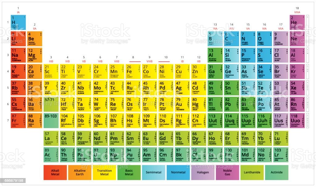 Periodic Table of the Chemical Elements Mendeleev`s table vector art illustration