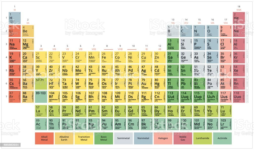 Periodic table of the chemical elements vector art illustration