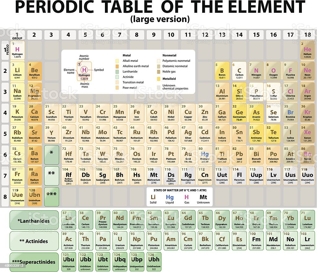 Periodic Table of the Elements.  extended. Vector vector art illustration