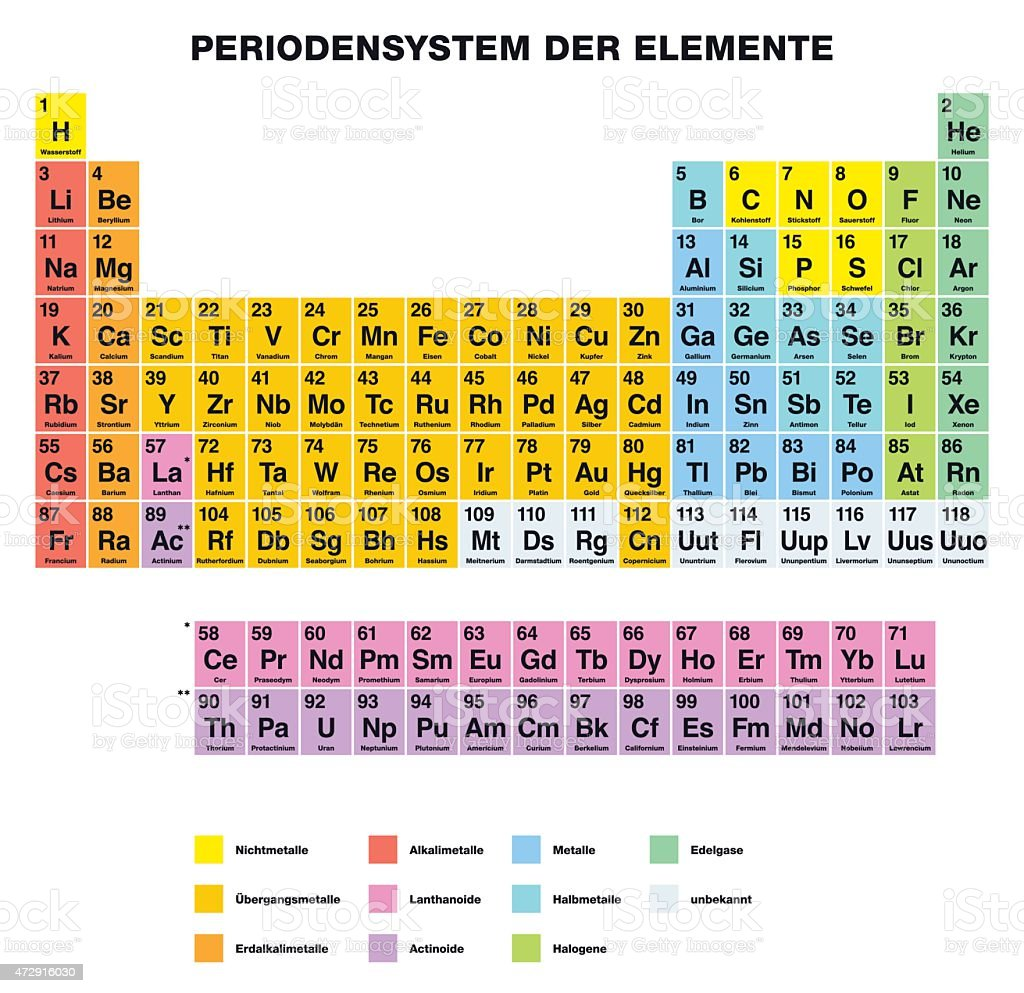 Periodic Table of the Elements GERMAN Labeling vector art illustration