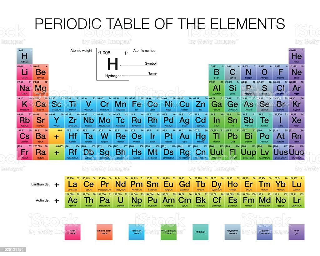 Periodic Table of the Elements, vector design, extended version vector art illustration