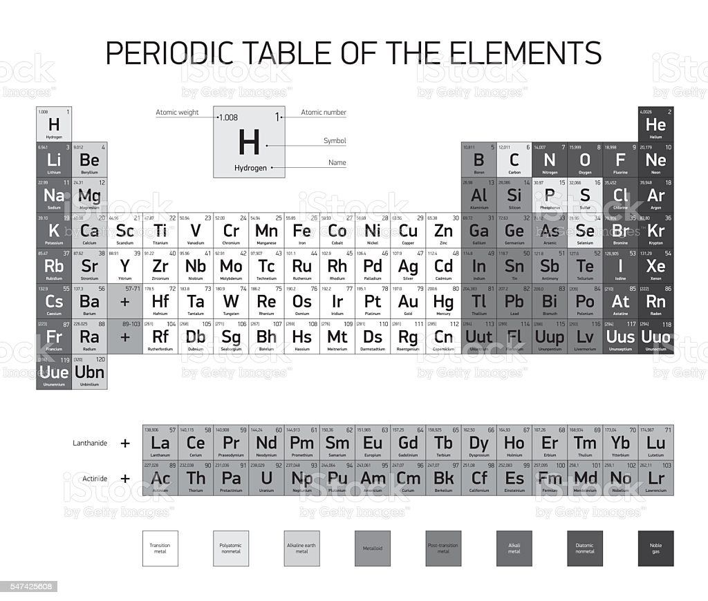 Periodic Table of the Elements, vector design vector art illustration
